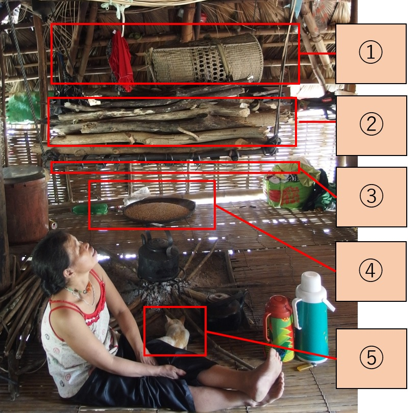 少数民族の家の囲炉裏、ベトナム